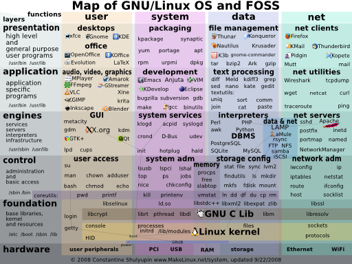 map of GNU/Linux OS and FOSS